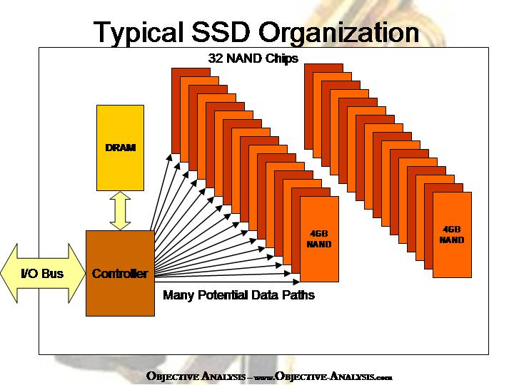 how to draw ssd diagram