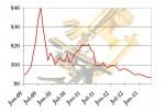 sTec Stock Price History
