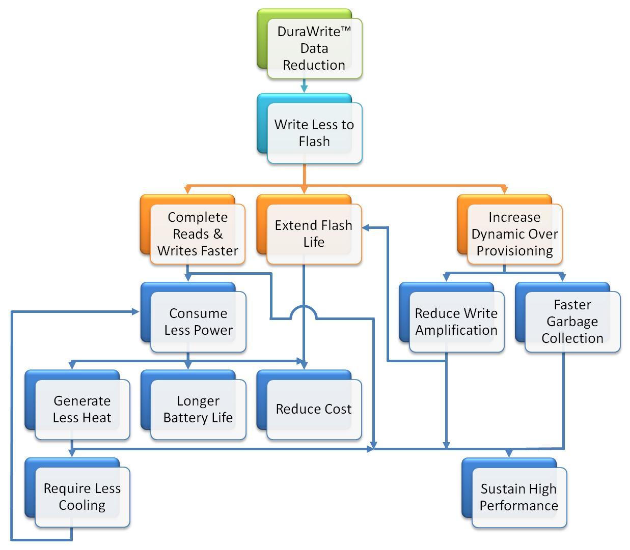 Folder Redirection & Windows 8.1 using SSD Drive