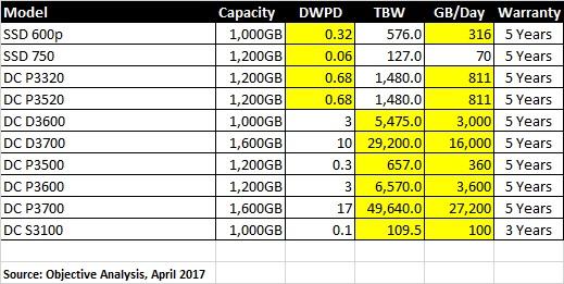 Intel SSD Endurance