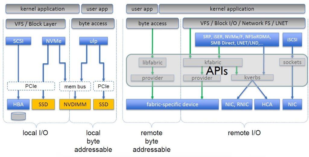 SNIA Programming Model