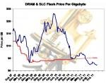 DRAM and SLC NAND price per Gigabyte History