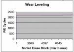 Intel slide showing wear leveling for an Intel SSD