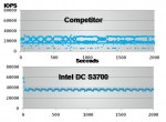 IOPS Over Time - Competing SSD vs. Intel DC S3700