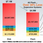 Comparison of 3-Year Operating Costs: Flash vs HDD (Wikibon)