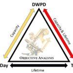 DWPD TBW GB/Day Triangle