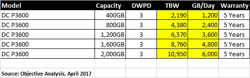 Intel DC P3600 SSD Endurance vs. Capacity