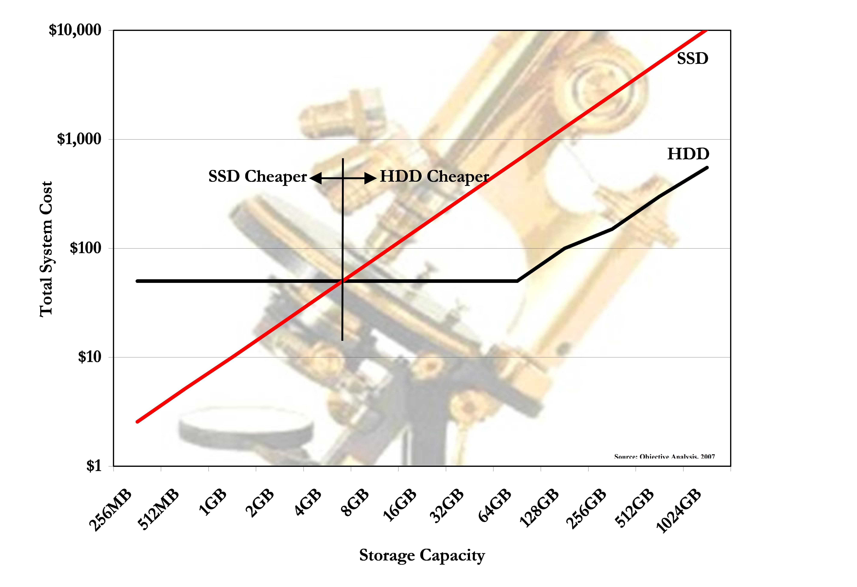 july 2007 hdd vs ssd price analysis