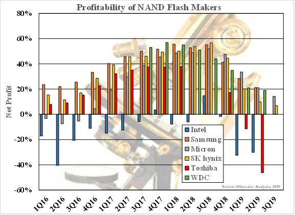 NAND Maker Profits