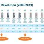 A model-by-model timeline of Oracle's Exadata product introductions with key specifications.