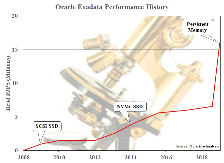 A chart of Exadata's IOPS history reveals an enormous jump with the addition of Optane DIMMs
