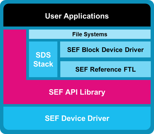 Block diagram of software structure